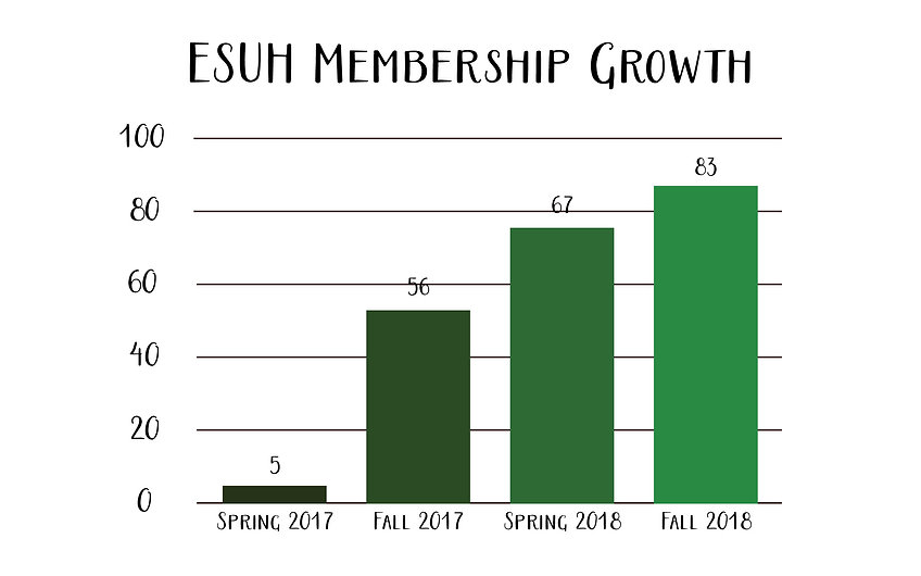 ESUH Membership Growth.jpg