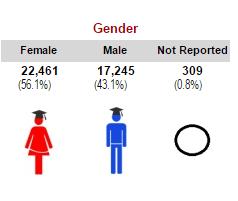 Valencia Student Gender Spring 2017