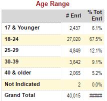Valencia Student Age Range