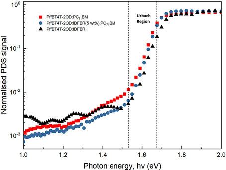 Ternary blend organic solar cells with a non-fullerene acceptor as a third component to improve η