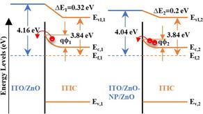 Enhanced Electron Transport Enables over 12% Efficiency in Non-Fullerene Organic Solar Cells