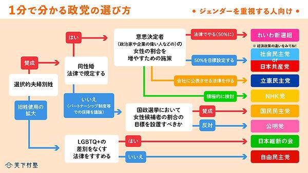 1min_seito_gender.jpg