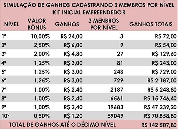 GANHOS 3 MEMBROS INDICAÇÃO.jpg