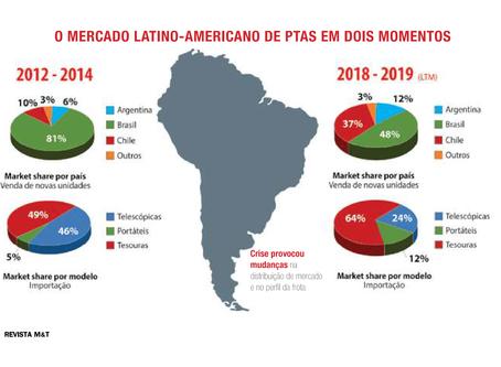 O mercado de Plataforma de Trabalho Aéreo em dois momentos na América Latina.
