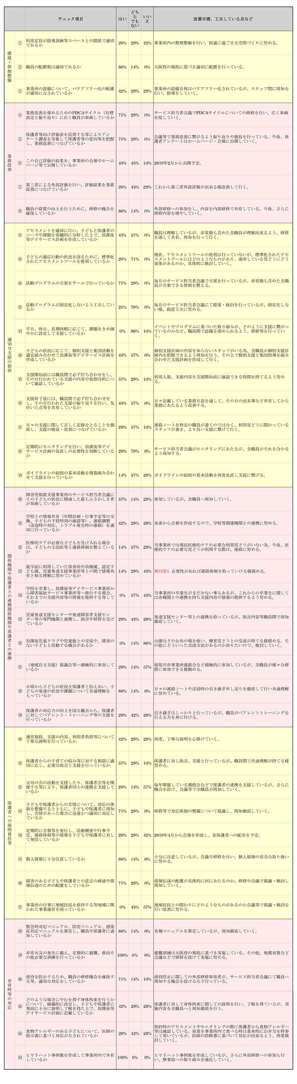 りぼん自己評価表 集計結果分パーセント-5.jpg