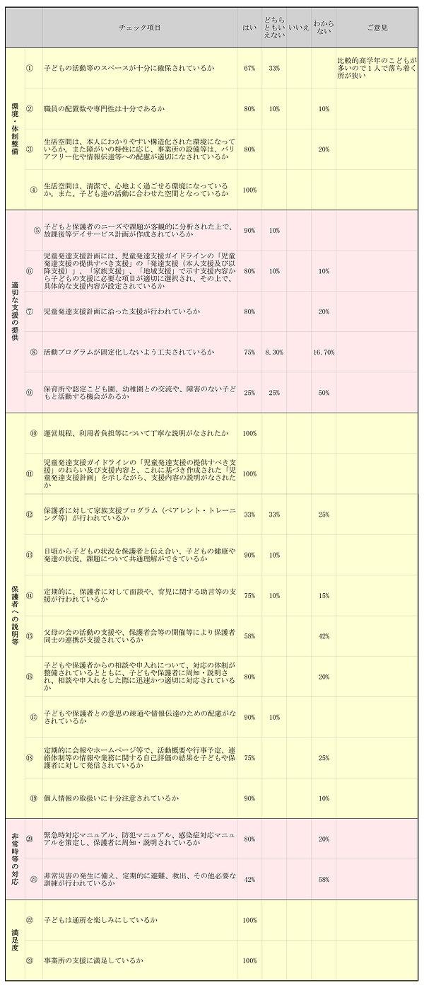 りぼん自己評価表 集計結果分パーセント-9.jpg