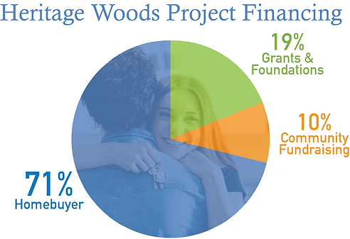 4-29-21 KHHT Project Financing1.png