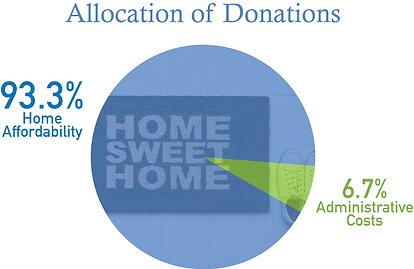12-14-20 KHHT Donation Allocation1.png