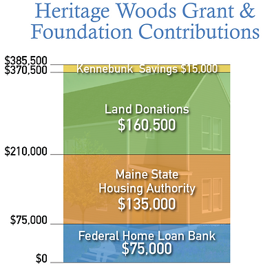 4-29-21 KHHT Contributions1.png