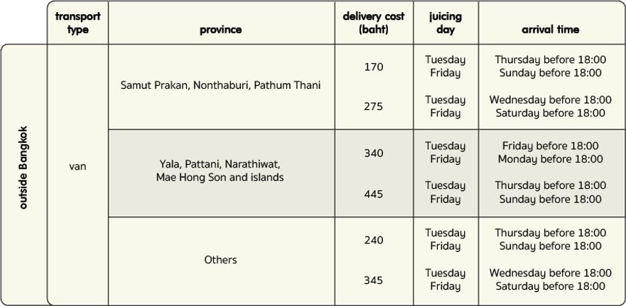 Delivery Fee Outside Bangkok 5 English 8