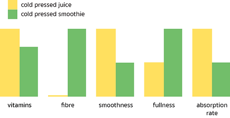 Nutrients Cold Pressed vs Smoothie 2.png