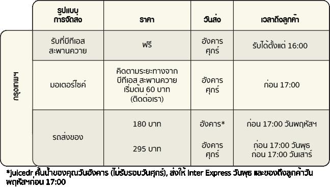 Delivery Fee Bangkok 2 Thai 82ppi.png