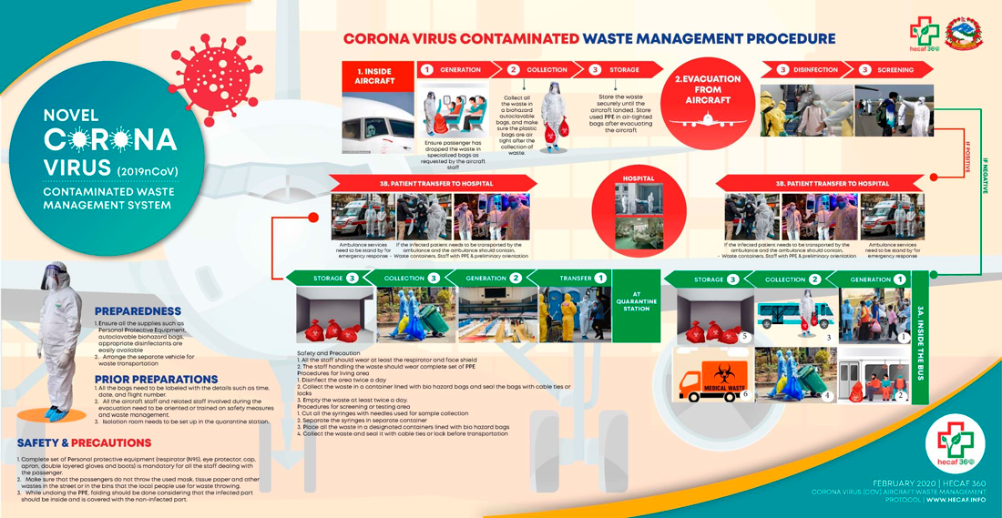 Covid-19-waste-mangement-system-eVer.png