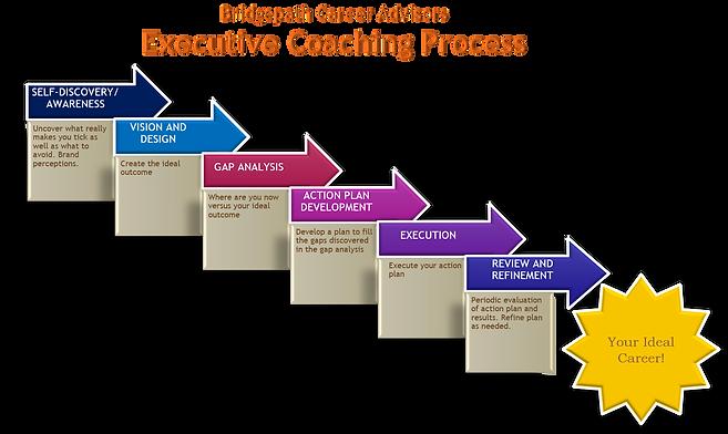 BCA Executive Coaching Process.png