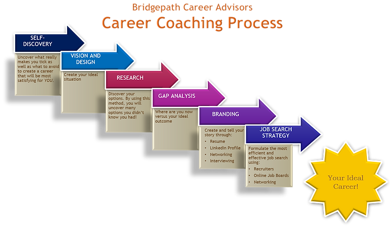 BCA Career Coaching Process.png
