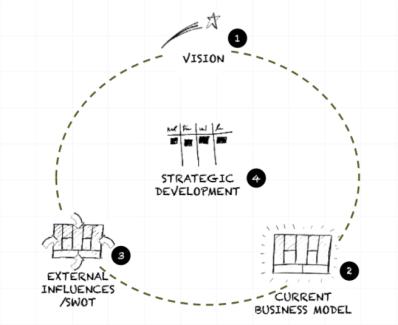 MVIS - Minimal Viable Innovation System