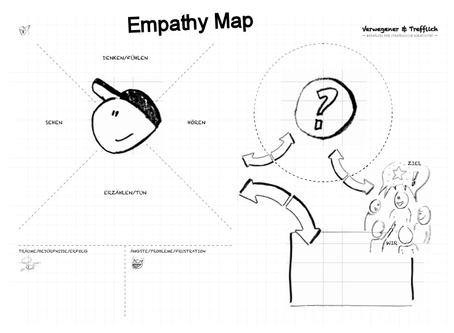 Empathy Map - Methode des Monats