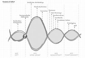 7.2.5.designthinkingKurve.png