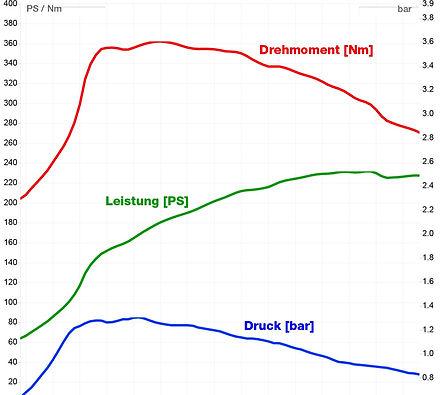 Leistungsdiagramm