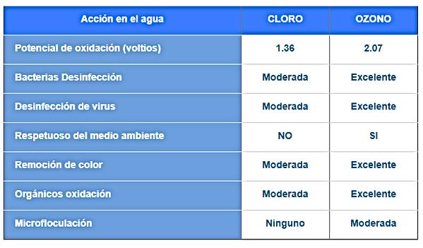 cloro-vs-ozono.png