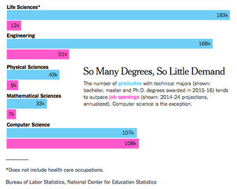 Where the STEM Jobs Are (and Where They Aren't)