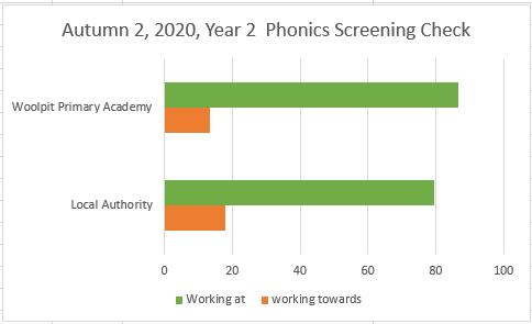 Phonics screening Autumn 2 2020.PNG