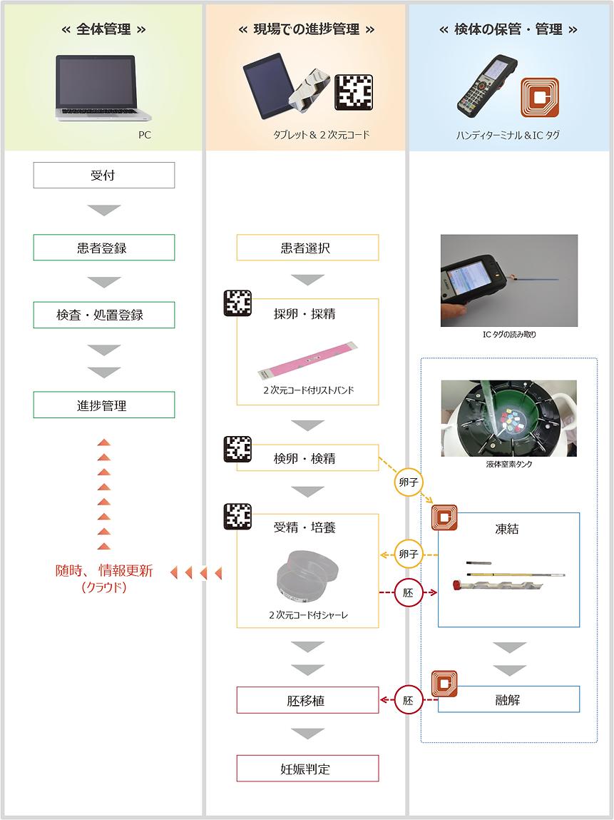 StorkNavigatorのシステム概要