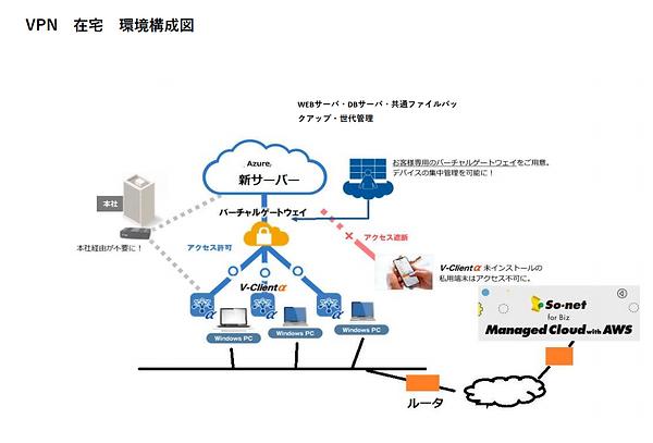 VPN説明汎用.png
