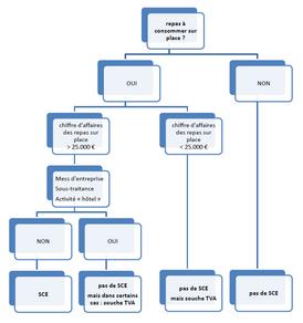 S.C.E./boite noir Horeca - schéma pour bien comprendre