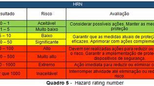 Método HRN (Hazard Rating Number)  a principal ferramenta para a avaliação de riscos em máquinas