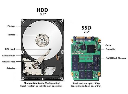 ¿Qué es un SSD? Explicación para todos los públicos. Diferencias con HDD.