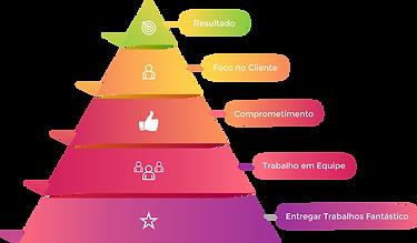 Pirâmide Valores - Comunicação Visual