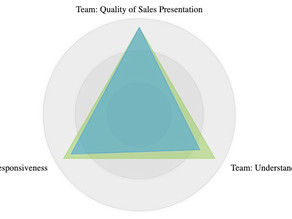Sales Excellence Makes a Difference