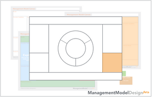 Introducing the Management Model Canvas© - Part 5: Business