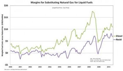 chart_margins_natural_gas_lg-300x175.jpg