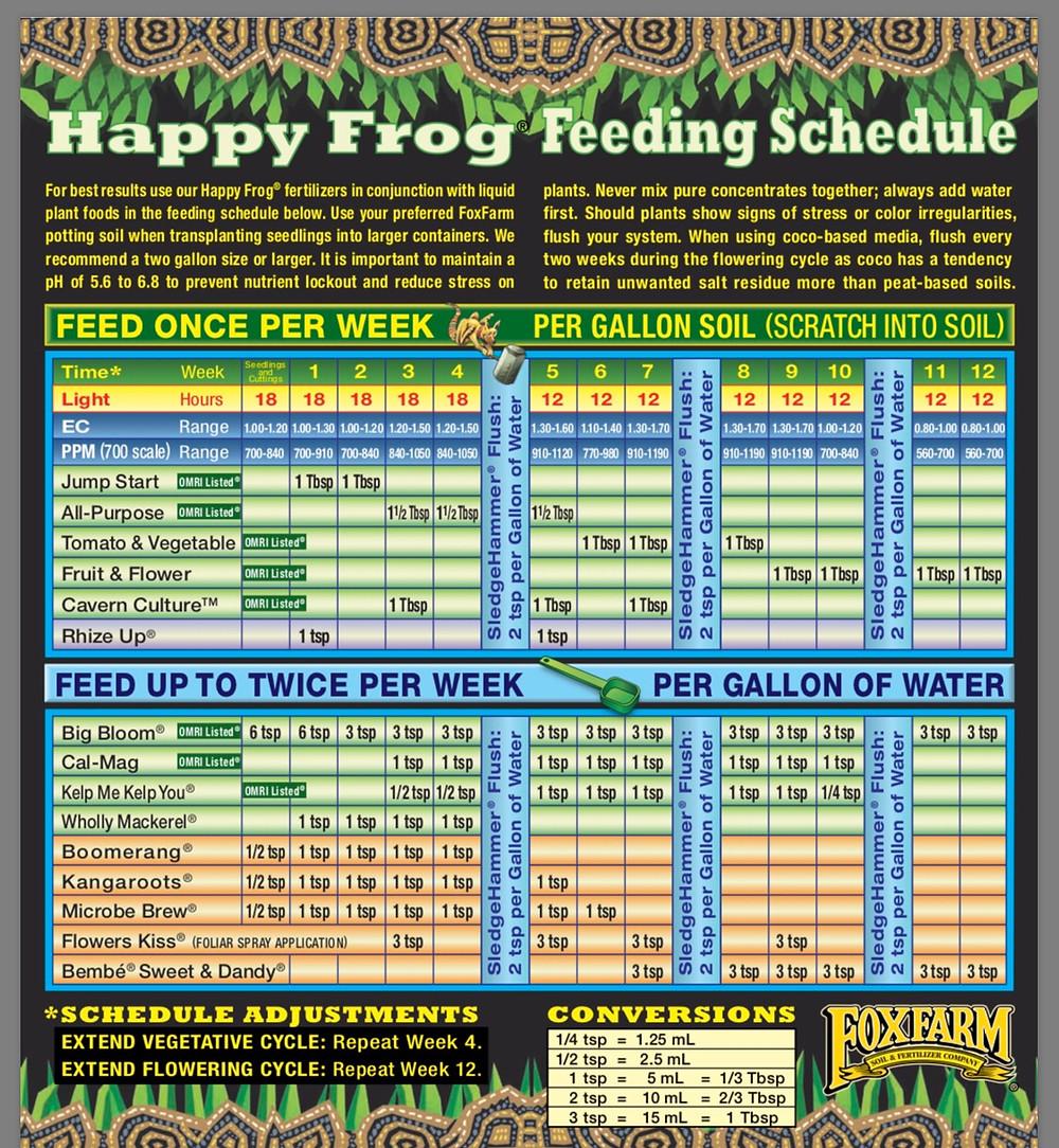 Fox Farm Feeding Schedule