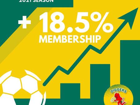 18.5% Member increase in 2021!