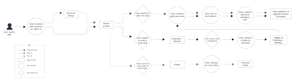 User flow map for Foresight