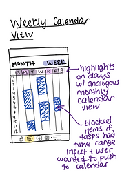 Sketch of Foresight weekly view