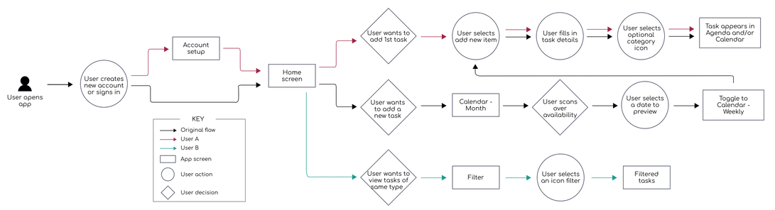 Foresight General User Flow.png
