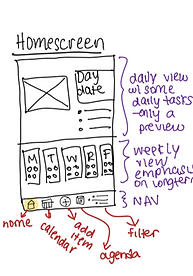 Sketch of Foresight home screen