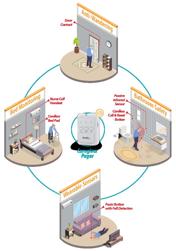 Flexcare Diagram.png