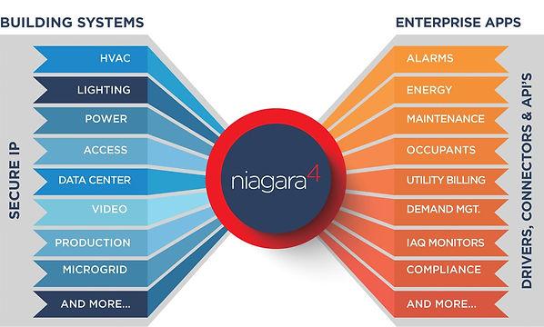 Niagara_platform_picture2.jpeg