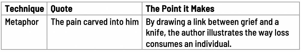 Technique: metaphor; Quote: The pain carved into him; The Point: By drawing a link between grief to a knife, the author illustrates the way loss consumes an individual.
