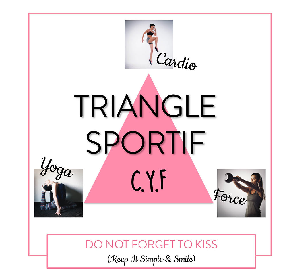 Triangle Sportif : C.Y.F = Cardio, Yoga, Force