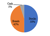 May 2018: Asset Allocation
