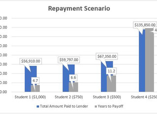 May 2019: Do you need student loans