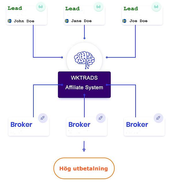 affiliate system wktrads broker.png