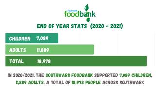 Southwark Foodbank 2020/2021 End of Year Figures