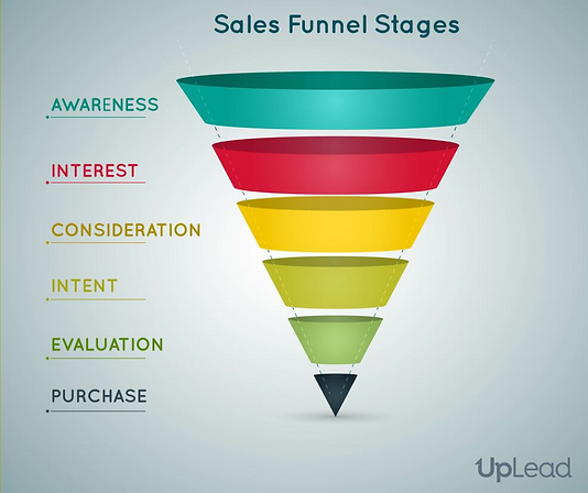 sales funnel stages.png